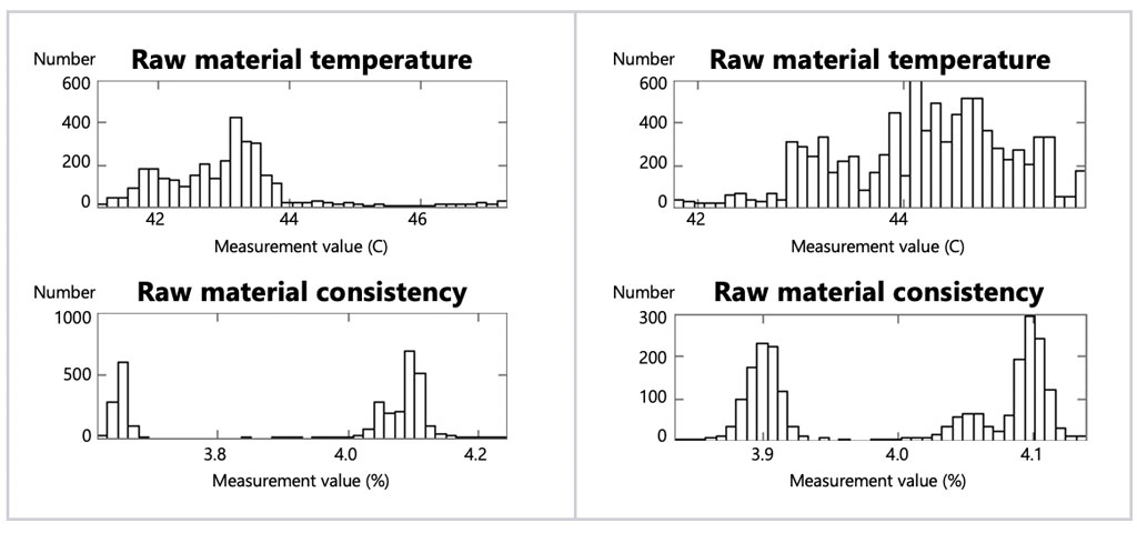 Wedge: histograms of raw material temperature and raw material consistency