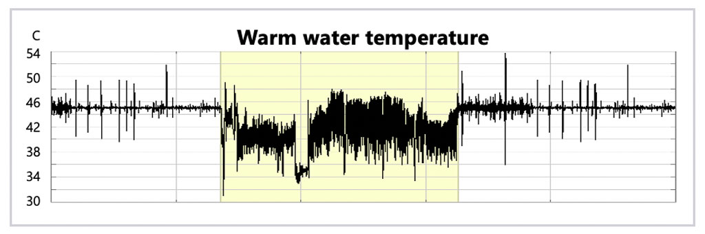 Wedge: Comparing warm water