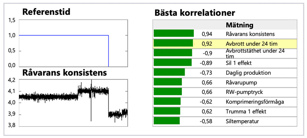 Wedge kan lista alla signaler med en betydande avvikelse mellan den valda perioden och referensperioden