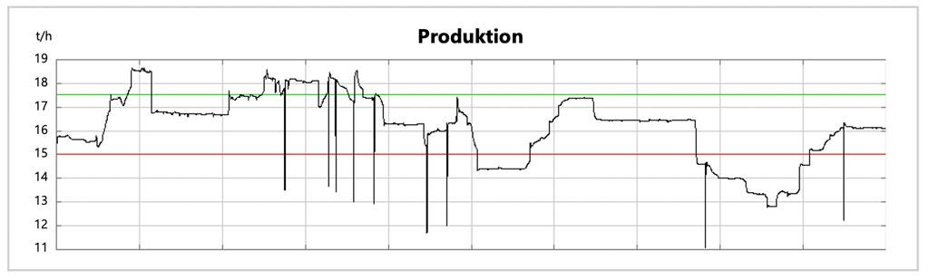 Wedge: Jämföra en period med låg produktivitet med en period med hög produktivitet
