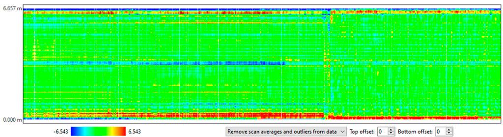 Wedge process analytics | Vector data | Profiles